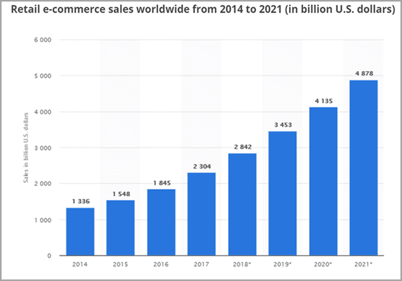 retail ecommerce sale world wide for ecommerce business